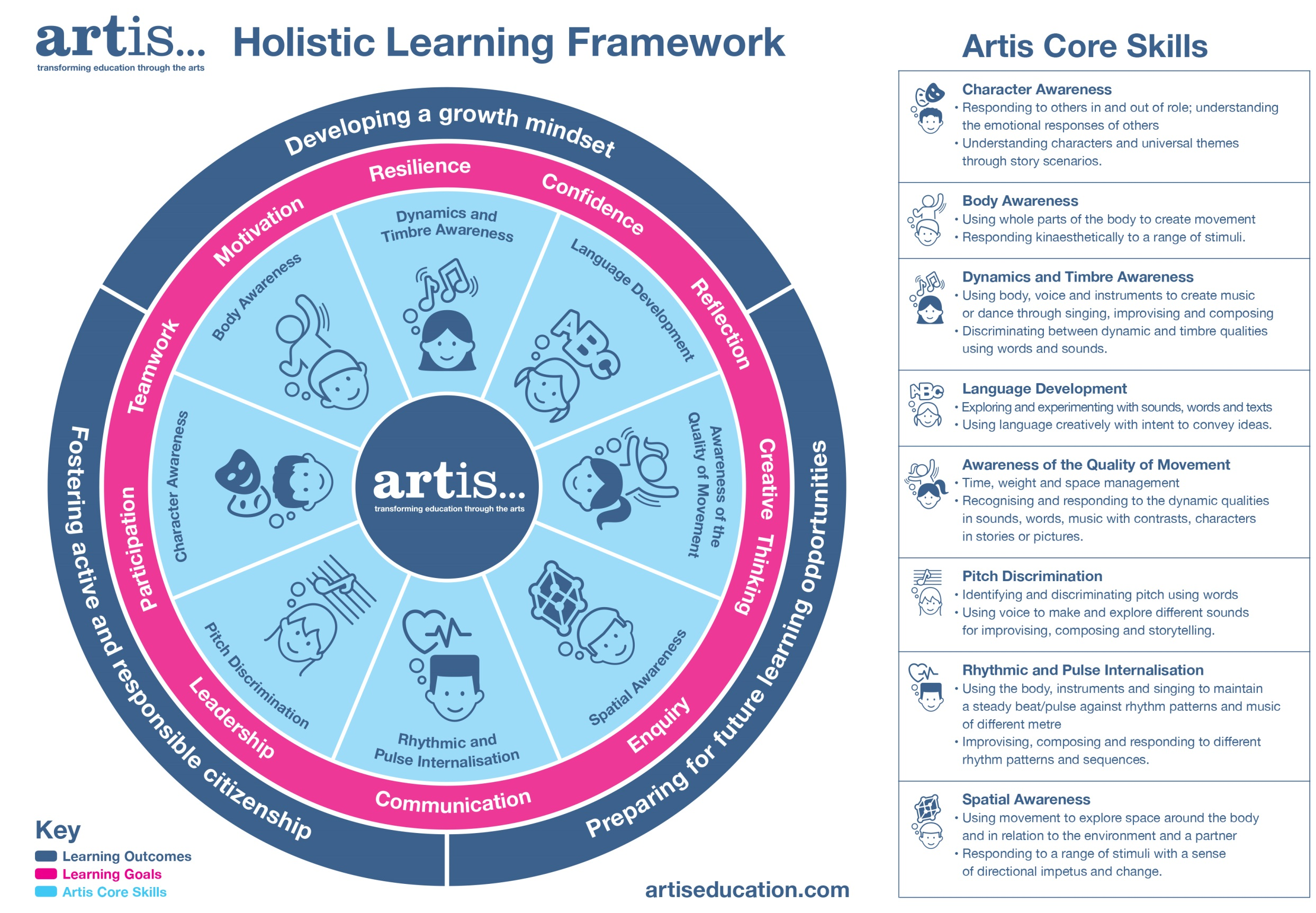 Artis Holistic Learning Framework
